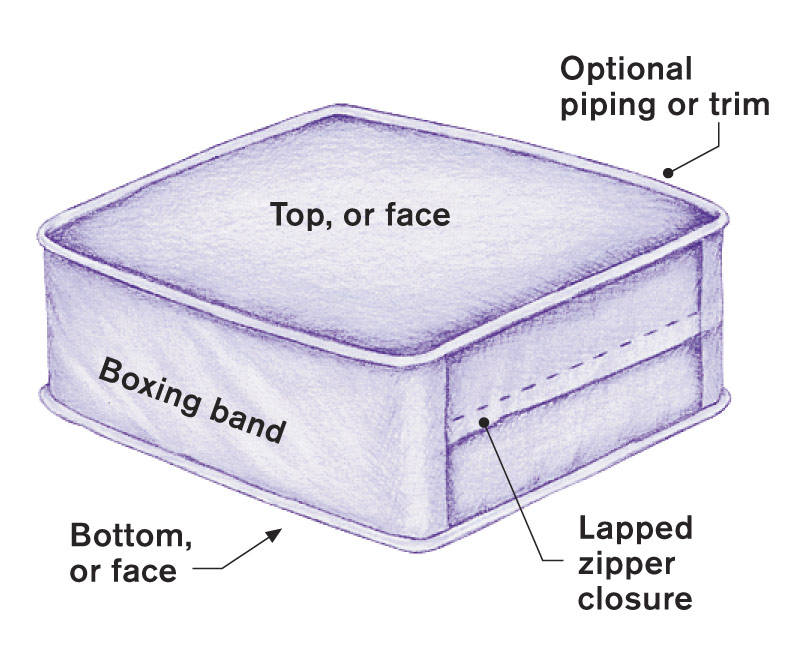 Anatomy of a box pillow
