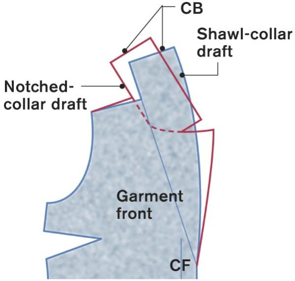 Shawl and notched collar compared